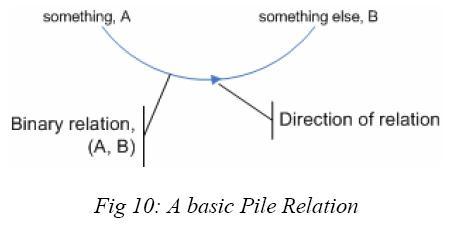 basic_pile_relation.jpg