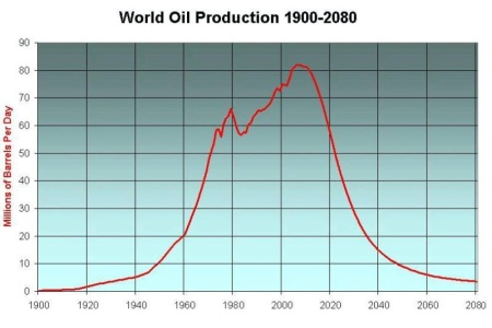 Oil production curve