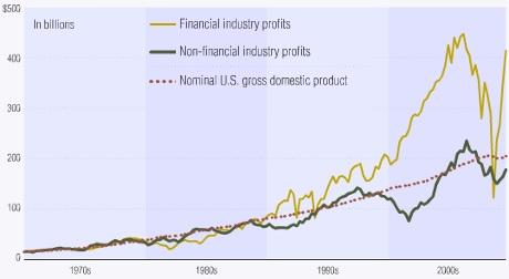 Σύγκριση Τραπεζικού και Επιχειρηματικού Κεφαλαίου (Finance v. Industry)