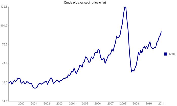 Αργό Πετρέλαιο / Crude Oil