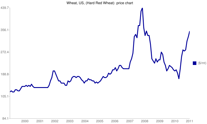 Τιμές Σιτηρών / Wheat Prices (click for the source)