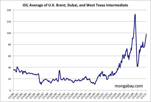 Πετρέλαιο (μέση τιμή) / Price of Oil (average)