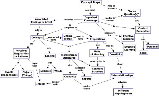 A Concept Map... about Concept Maps (μετα-επίπεδο οργάνωσης των concept maps)