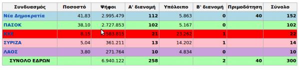 Κατανομή εδρών Εθνικών Εκλογών 2007