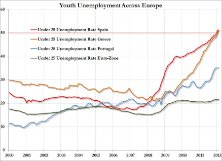 europe20youth20unemplyment