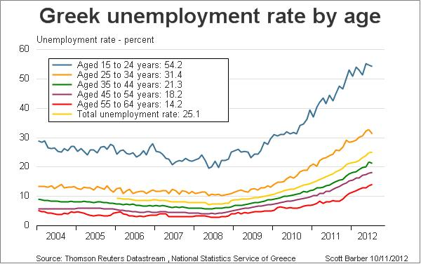 Greek unemployment rates (age-grouped)